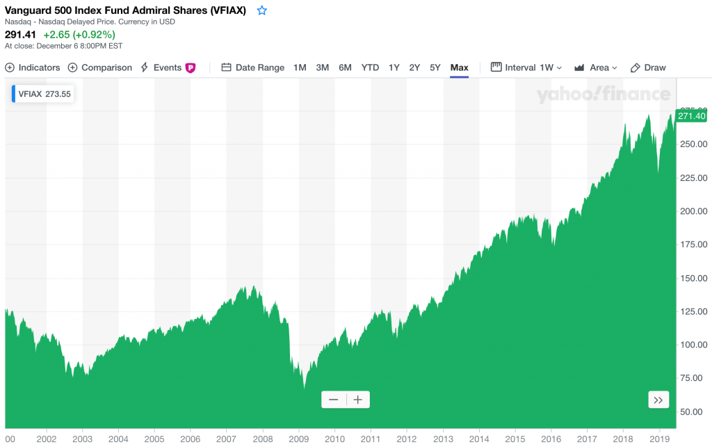 Fondo indexado S&P 500 Vanguard
