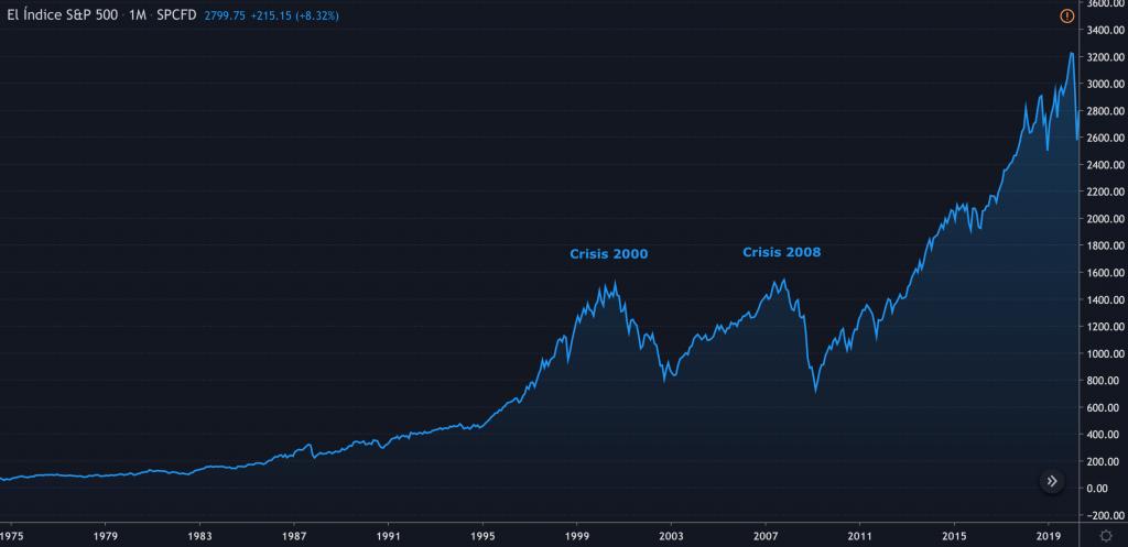 Gráfico del índice S&P 500 (1975-2020)