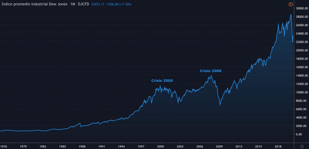 Gráfico del índice Dow Jones (1976-2020)