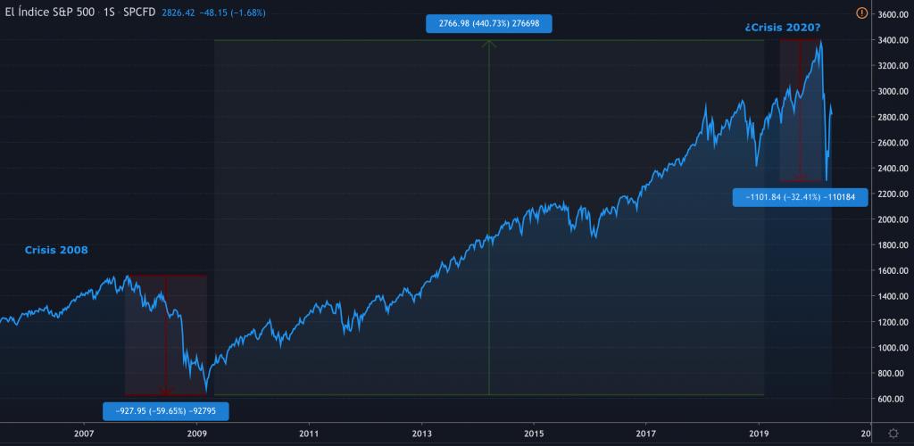 Gráfico caídas y recuperación índice S&P 500.  (2000-2020)